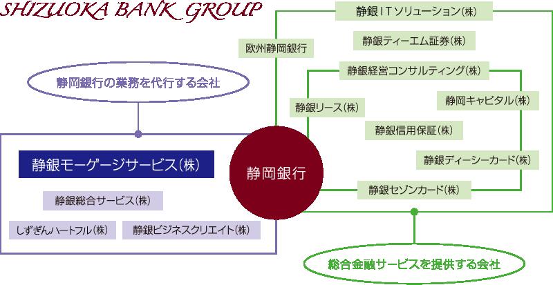 静岡銀行グループ